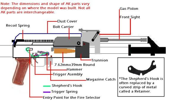 AK-47 receiver interior
