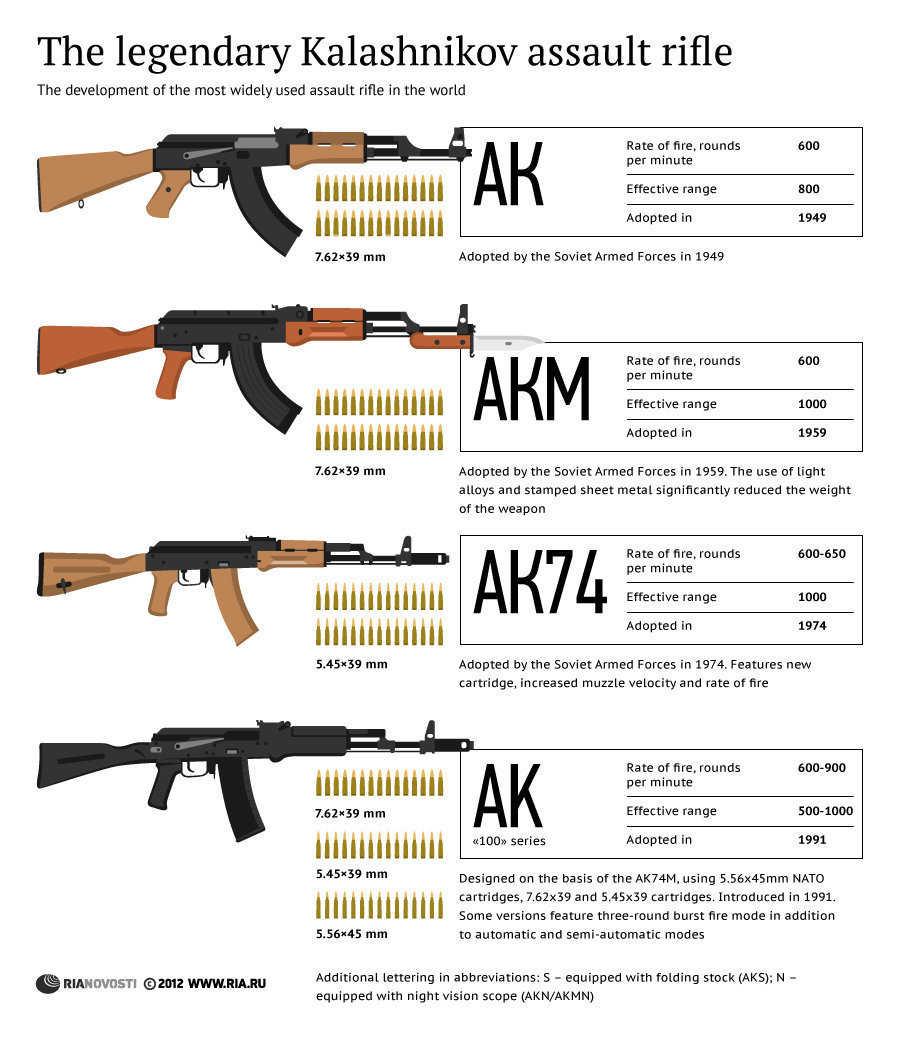 The Arsenal: Building An Assault Rifle   21st Century Asian