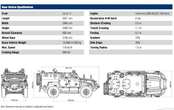 Armored Cars  Nurol Makina Ejder Yalcin